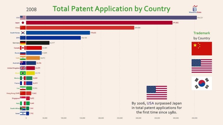 Country Top 20 >> Top 20 Country Total Patent Invention History 1980 2017